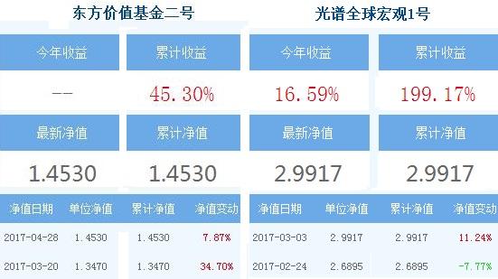 A股行情震荡QDII收益喜人  东方价值等基金领跑市场