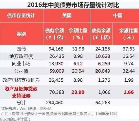 2016年资产证券化排行风云榜 规模亚洲第一