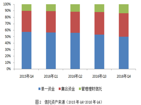 2016年中国信托业年度研究报告:稳增长 归本源 可持续