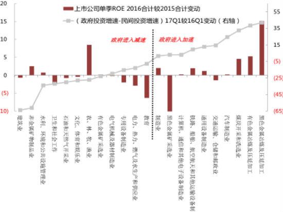 中国经济周期之辩(二):民间投资的活力恢复了么?