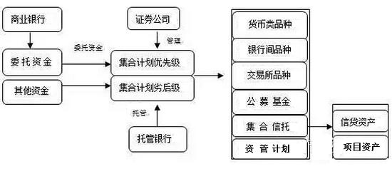 一文读懂信托 银行 券商资产管理业务主要交易结构