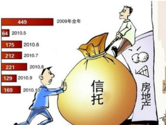 金融去杠杆加剧行业整合 倒逼信托公司房地产信托业务转型
