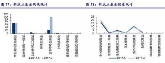 5月理财月报 银行理财收益率上升 信托产品收益率下降