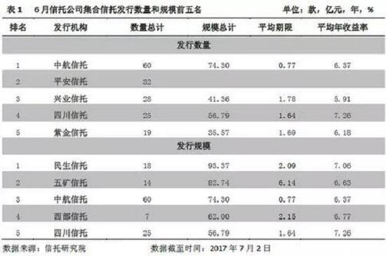 信托月报 6月集合资金信托产品统计分析