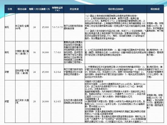 中国信托网2017年7月第三周热销产品推荐【7.17-7.21】