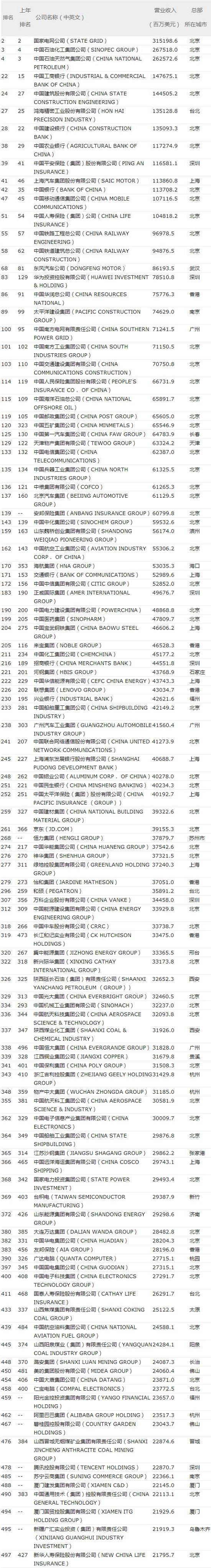 2017年世界500强排行榜115家中国上榜公司名单