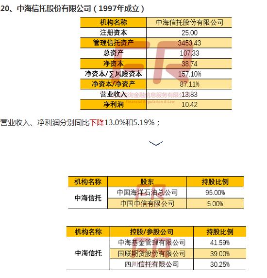 最新68家信托公司深度透析(十):信托公司全记录(渤海国际/中海/光大兴陇信托)