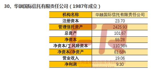 最新68家信托公司深度透析(十三):信托公司全记录(华鑫国际/陕西省国际/华融国际信托)