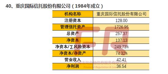 最新68家信托公司深度透析(十六):信托公司全记录(中诚/重庆国际/中江/百瑞信托)
