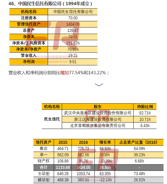 最新68家信托公司深度透析(十七):信托公司全记录(天津/万向/昆仑/中国民生信托)