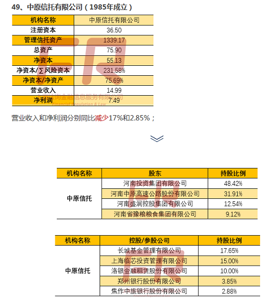 最新68家信托公司深度透析(十八):信托公司全记录(中粮信托/西部信托/中原信托/大业信托)