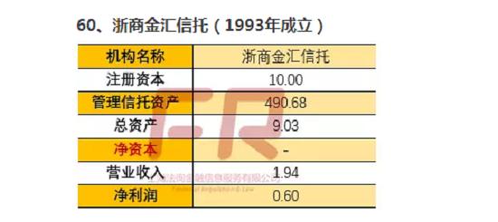 最新68家信托公司深度透析(二十一):信托公司全记录(中泰信托/浙商金汇/华澳信托/湖南省信托)