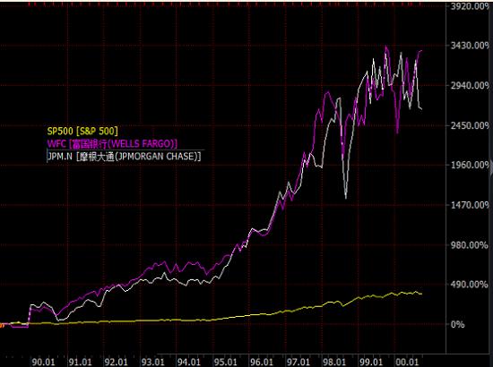 中国风险之辩(九):银行股的春天还是回光返照?