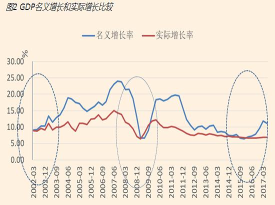 中国经济周期之辩(十六) 经济新常态下的新起点