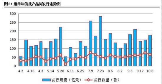 信托数据周刊(09.25-10.01) 成立市场突飞猛进 收益率明显回升
