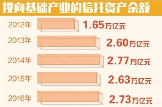 中国信托业监管一体三翼逐步成型