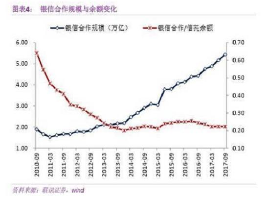 信托业展望: 十年芳华 十年变局