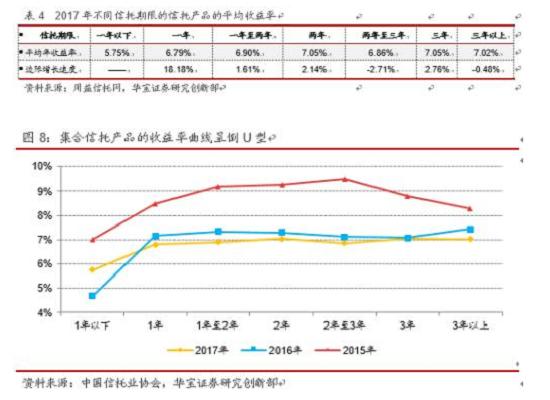 寒冬将至 行业亟待变革——2017年信托市场年度报告