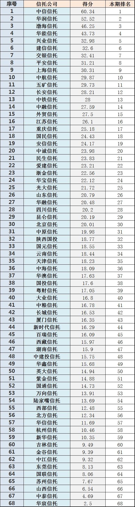 2018年最新68家信托公司业务能力排名