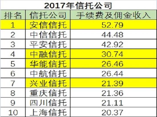 狂赚650亿!66家信托洗牌:平安净利稳居第一 民生渤海排名疯涨