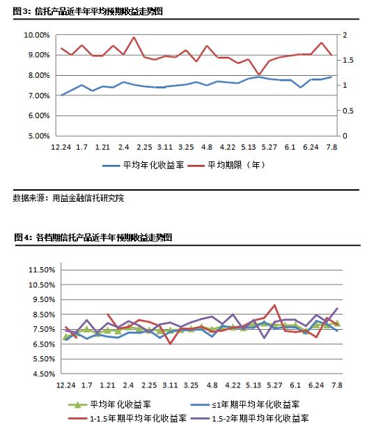 上周集合信托周评:发行市场乘胜追击 成立市场再陷囹圄