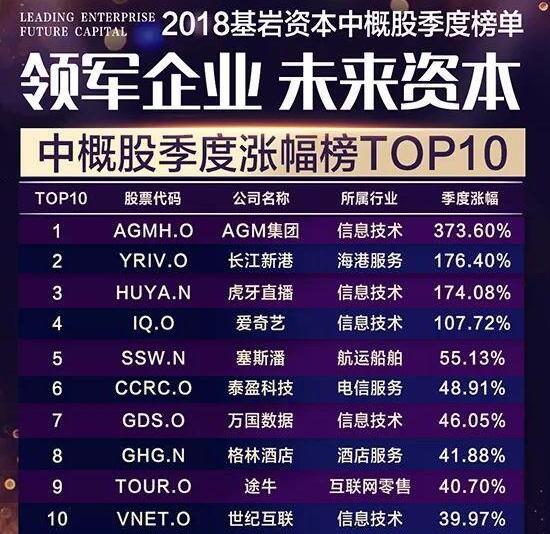 基岩资本2018中概股二季度榜单出炉 涨幅榜TOP10