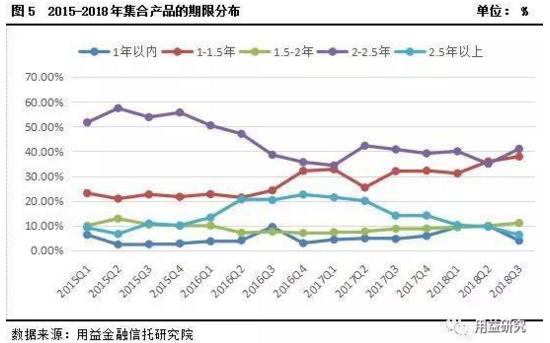 2018年三季度集合资金信托市场分析报告