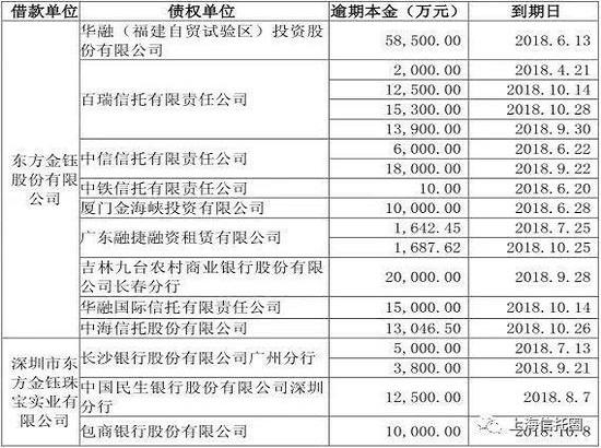到期未清偿债务本金达21.88亿 东方金钰套牢大批信托