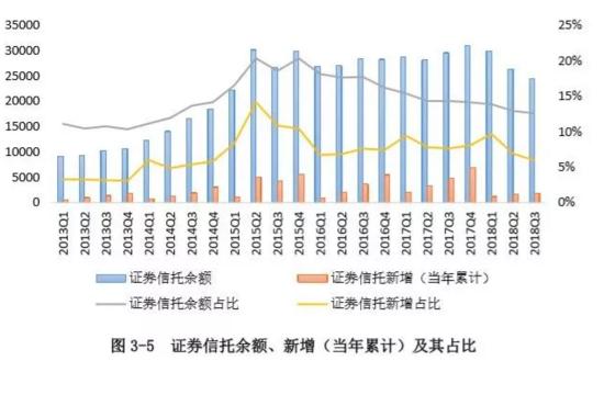2018年3季度中国信托业发展评析