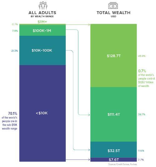 """全球""""富豪""""最新分布图 他们是如何进行财富传承的?"""