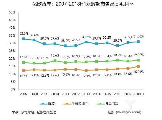 细读永辉:生鲜经营背后的供应链研究