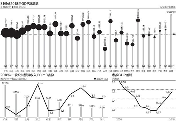 31省份经济年报:南北分化明显 粤苏GDP跨过9万亿