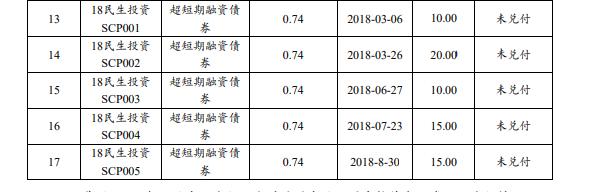 卖地偿债还不够!中民投资本新增90亿元出质股权数额