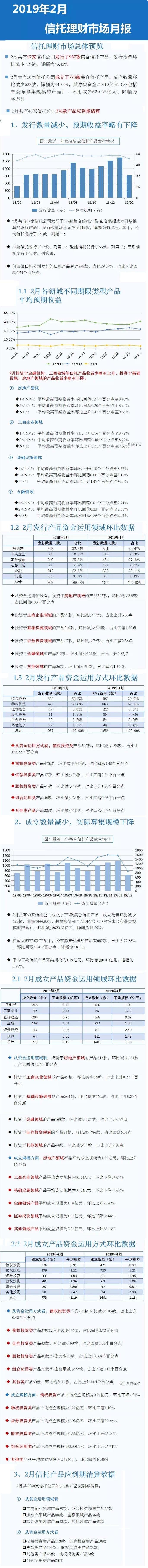 2019年2月信托理财市场月报 信托产品量价齐跌