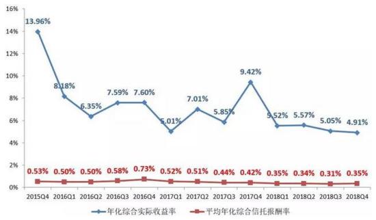 2018年4季度信托业务数据出炉!几张图全看懂
