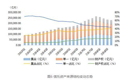 最新数据来了!房地产信托高达2.7万亿 同比激增17.72%
