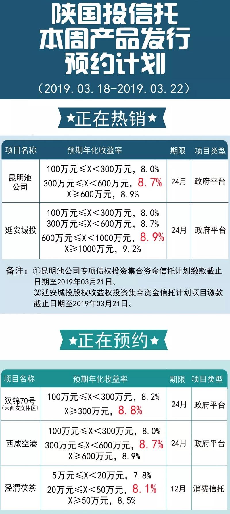 陕国投信托本周信托产品发行预约计划(3月18日-3月22日)