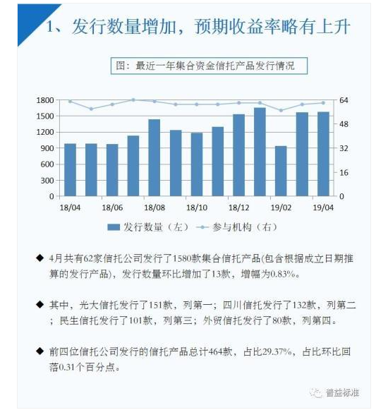 """4月信托理财""""量价齐升""""金融领域3年期产品收益9.8%为最高"""