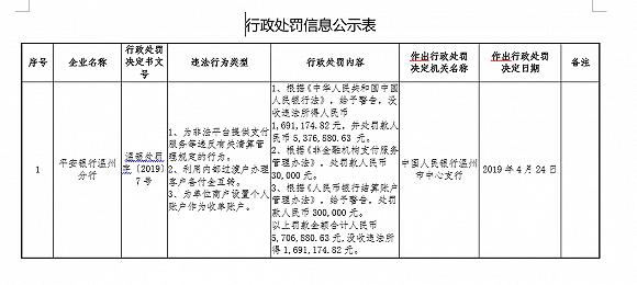 平安银行被罚没739.8万:为非法平台提供支付服务