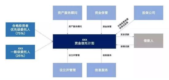 消费金融信托产品入门介绍