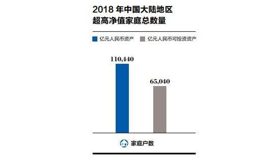 """去年中国大陆""""亿元家庭""""11万户  集中在""""北广上浙""""四地"""