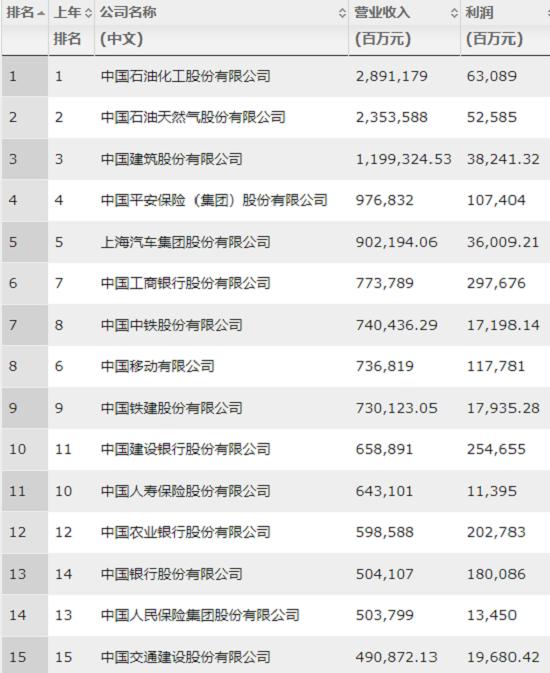 2019《财富》中国500强出炉:中石化高居榜首  茅台利润率最高
