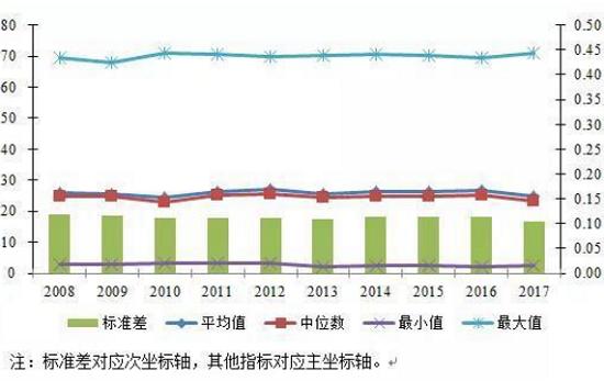 中国企业税负几何?房地产业总税负最高在40%以上