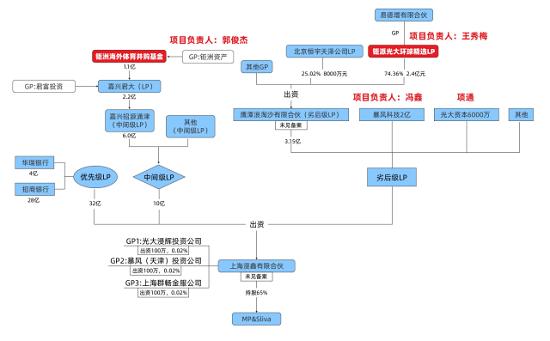 涉暴风并购案  易居资本原总经理郭俊杰被带走调查