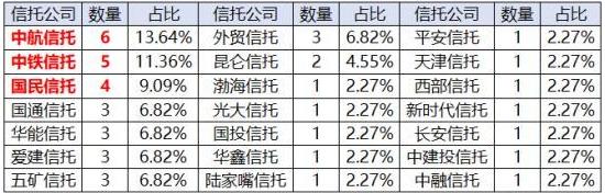 信托数据研报【20190823】