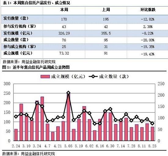 集合信托周评:成立市场再度遇冷  工商企业类信托有所突破