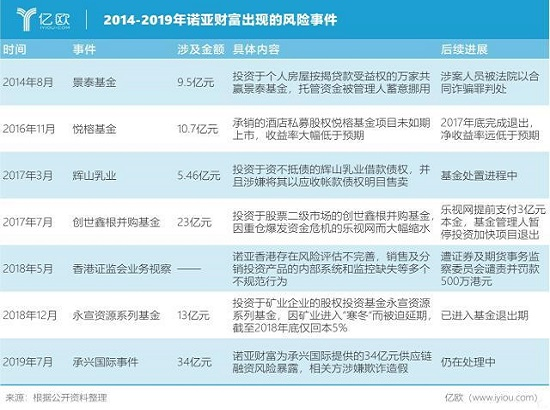 """诺亚财富2019年中报:风险频发  依靠信贷和其他服务维持业绩""""坚挺"""""""