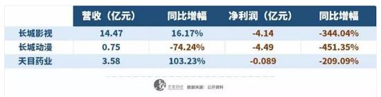 """""""长城系""""资本大败局:13个月自救无果  231亿消失"""