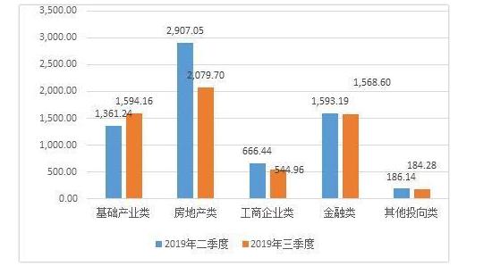 信托研报:2019年第三季度信托业发展概况简析