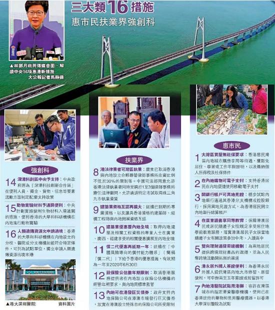 香港人在内地9城购房放开:限购条件通通豁免  对深圳广州楼市影响多大?